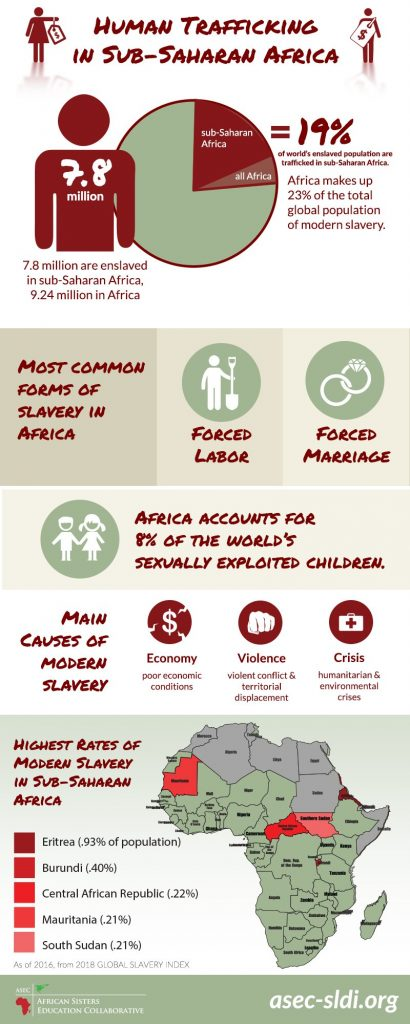 human trafficking infographic design