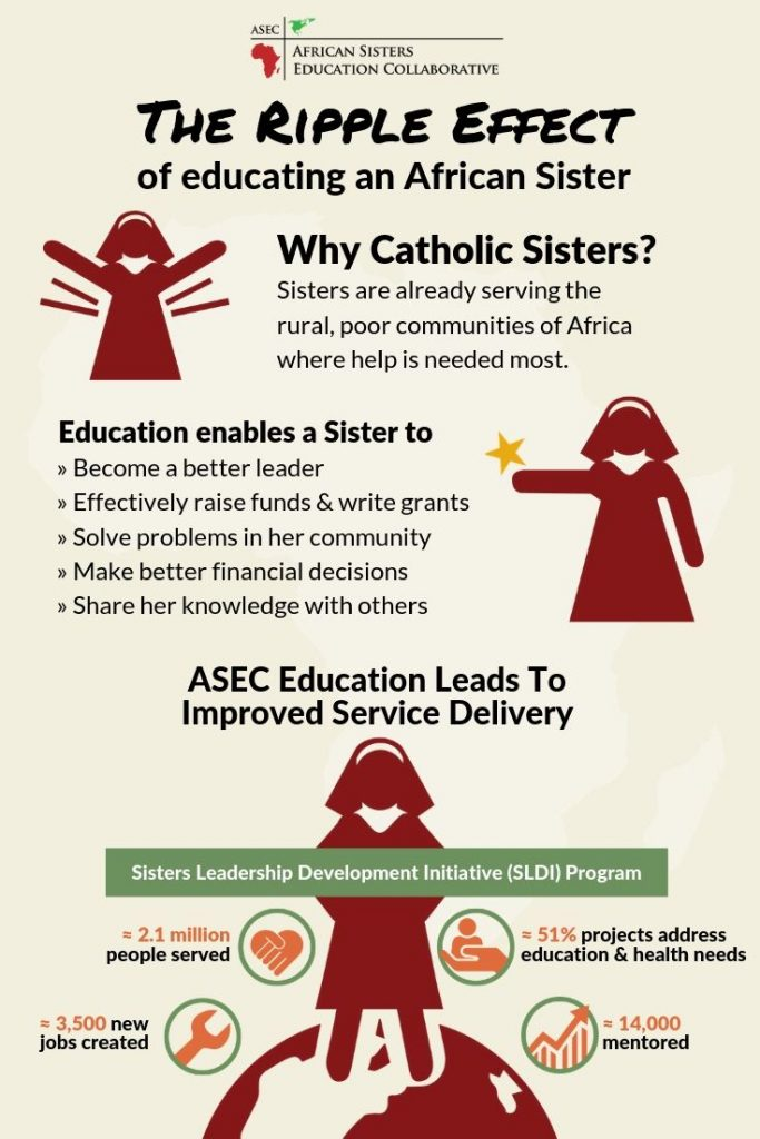 ASEC Ripple Effect of Educating Catholic Nuns in Africa