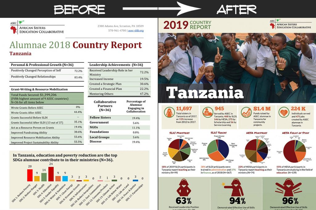 ASEC Country Reports - Before & After versions