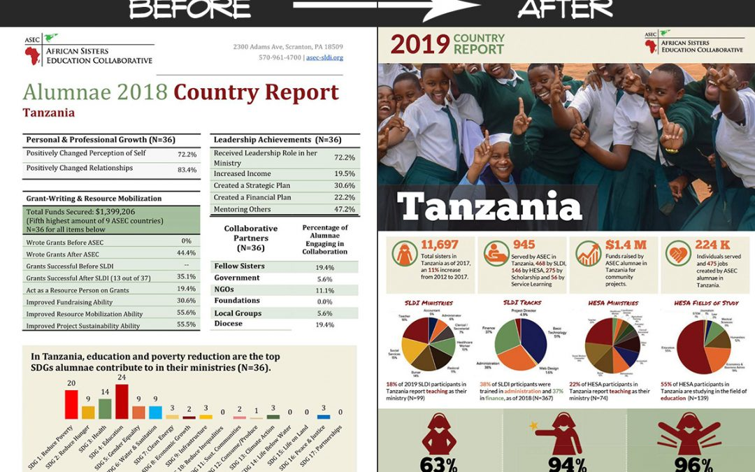 Country Evaluation Report Design – Before & After