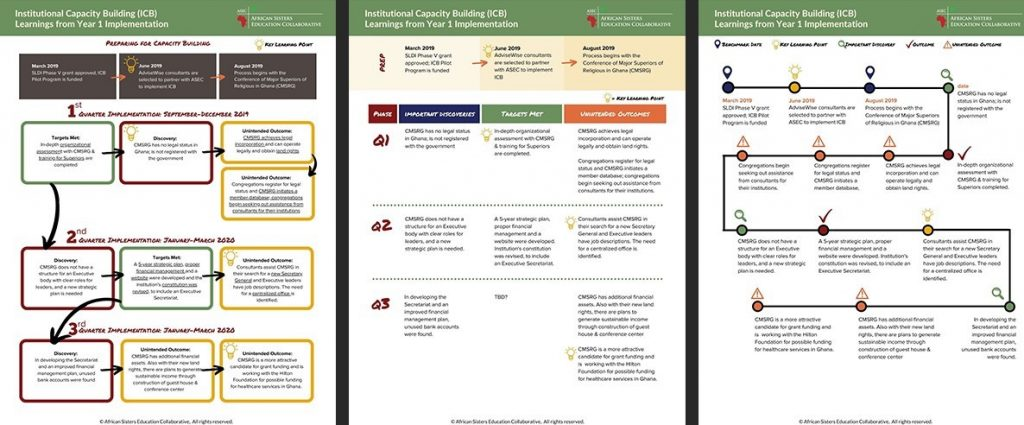 3 Flowchart concepts developed before the final result.