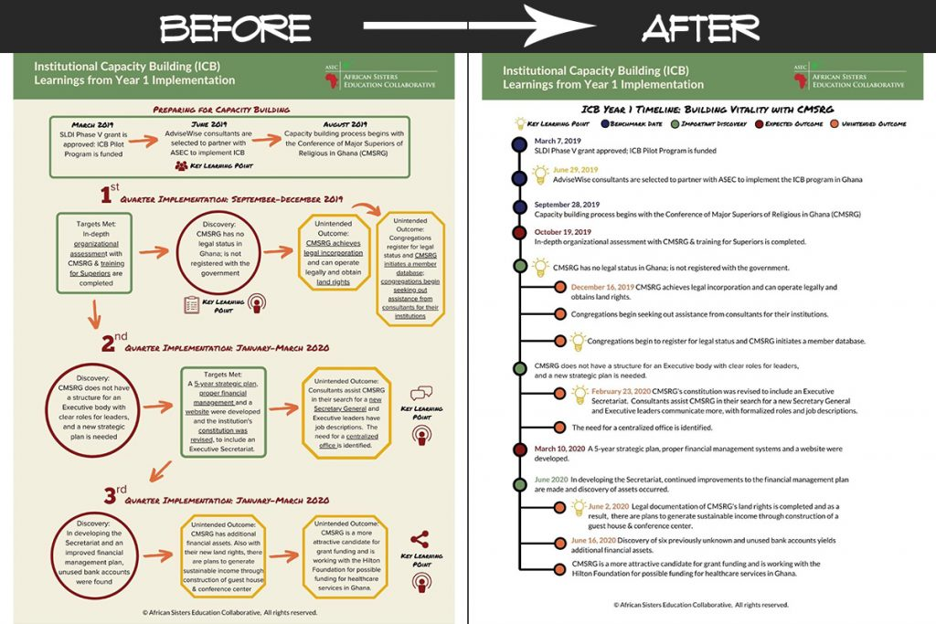 ICB Overview Before & After Redesign