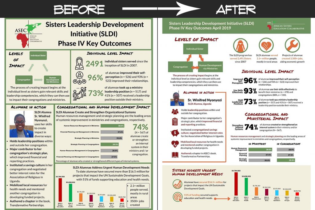 One Pagers Before & After Redesign