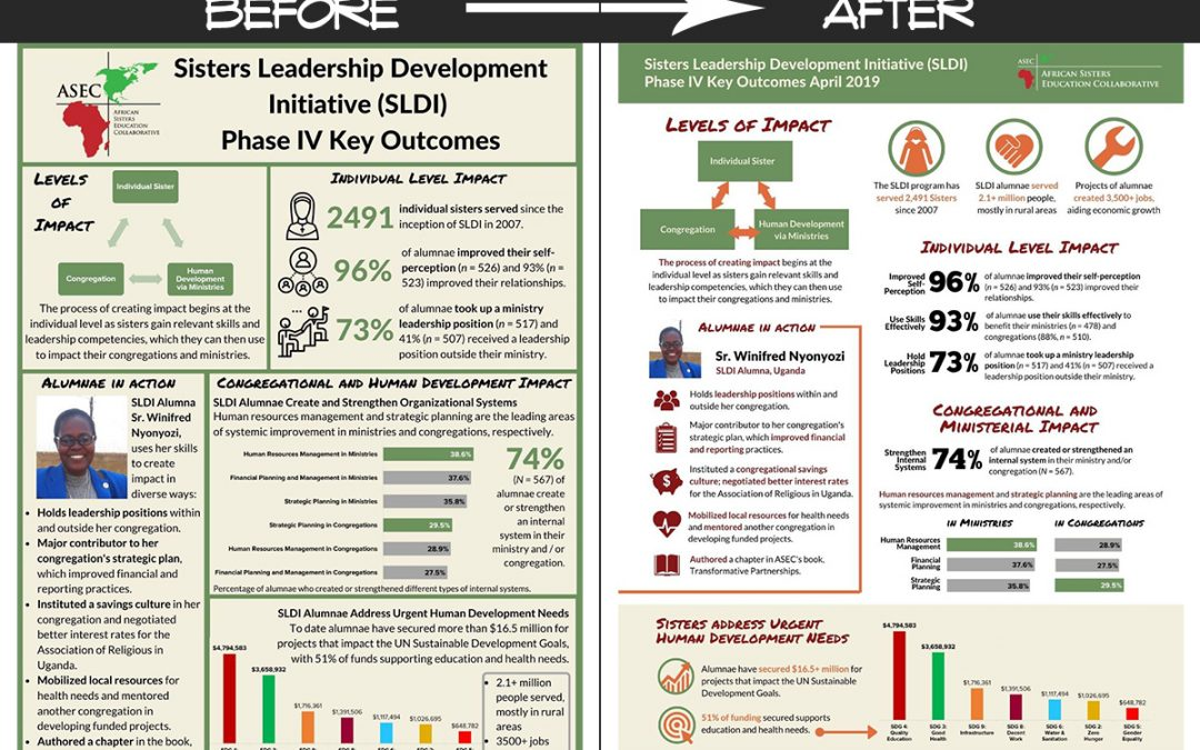 "Program Results ""One Pager"" Redesign – Before & After"