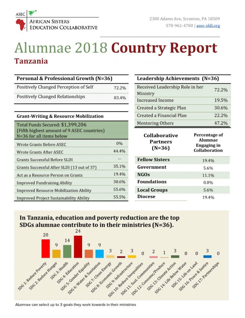 Alumnae report for tanzania in 2018